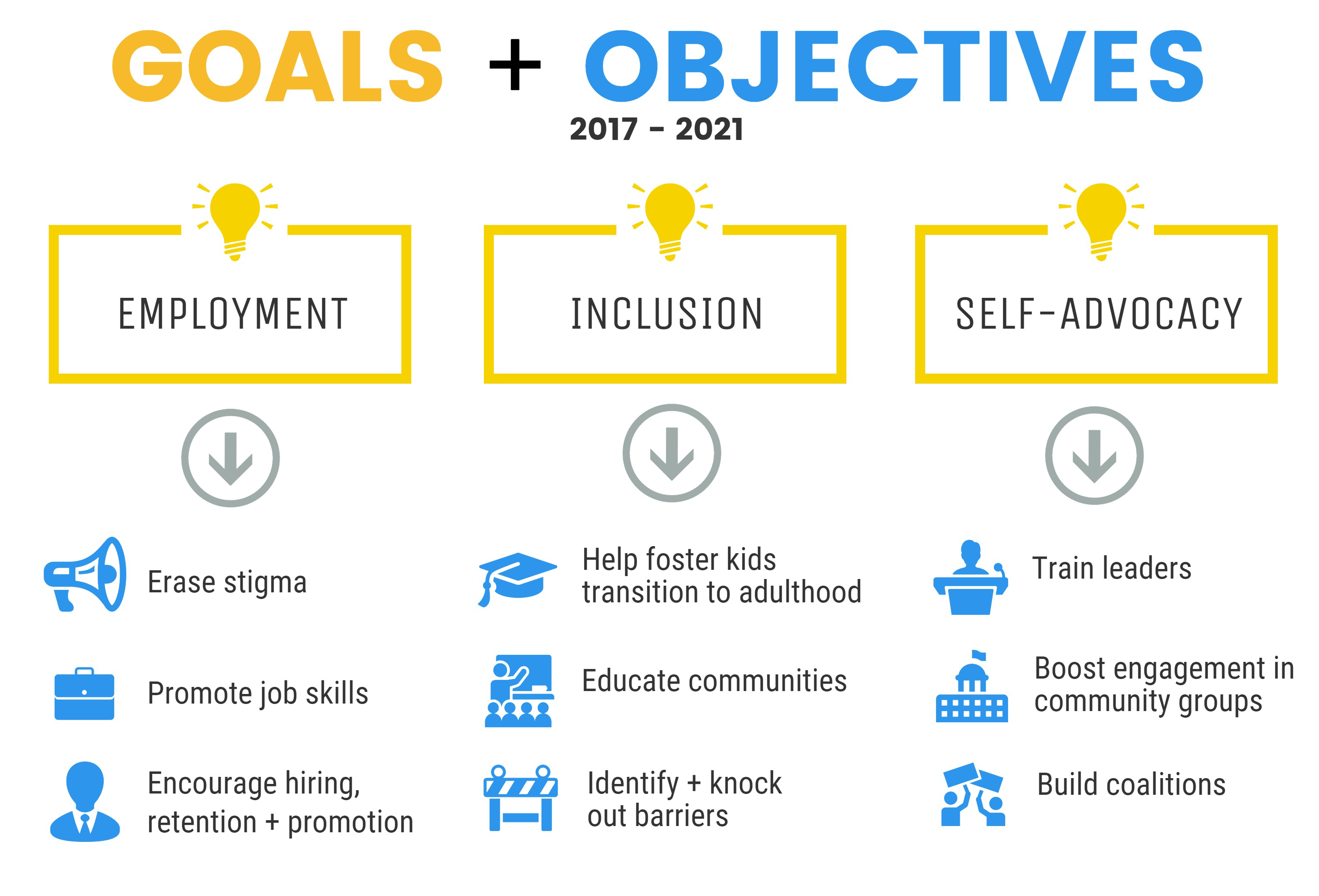 Goals and Objectives Graphic