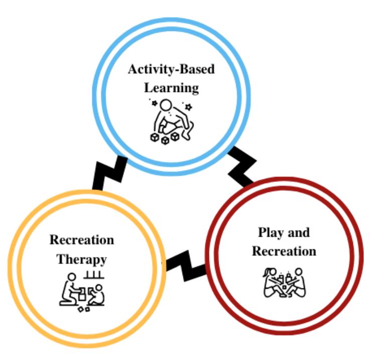 inclusive recreation model